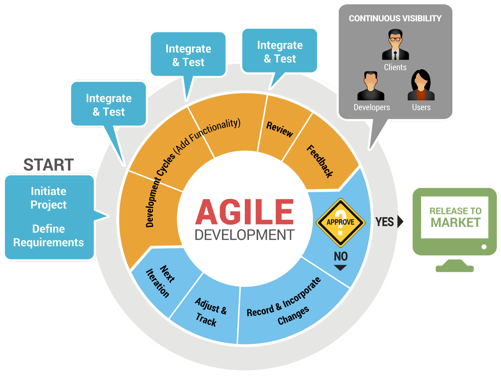 Meta5 inc meta5 in an agile environment for Project management agile waterfall